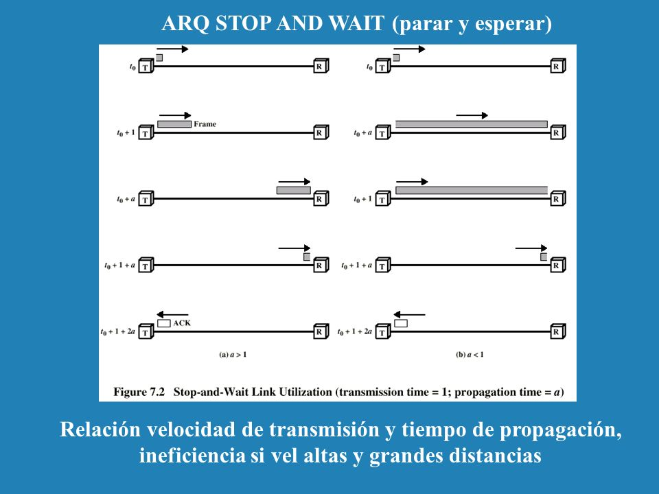 ARQ STOP AND WAIT (parar y esperar)
