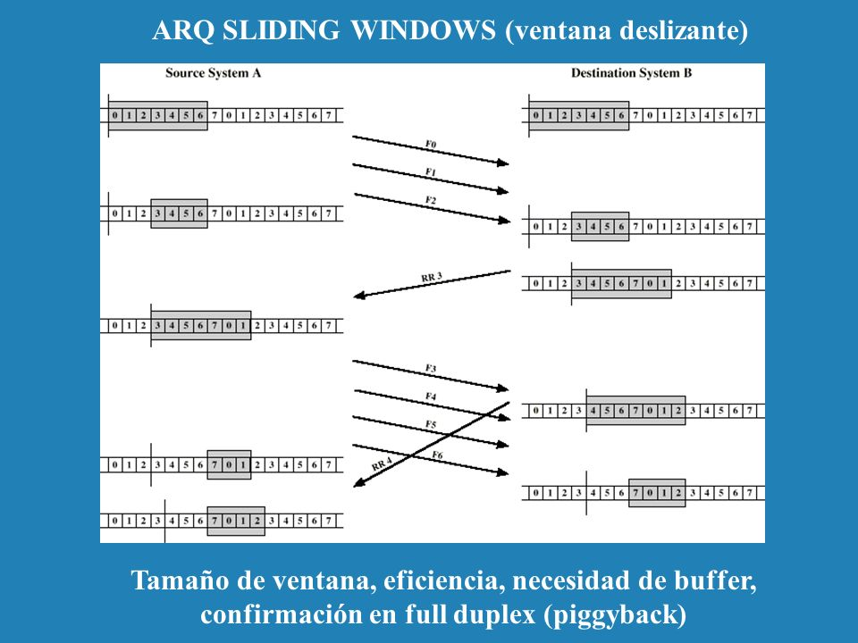 ARQ SLIDING WINDOWS (ventana deslizante)