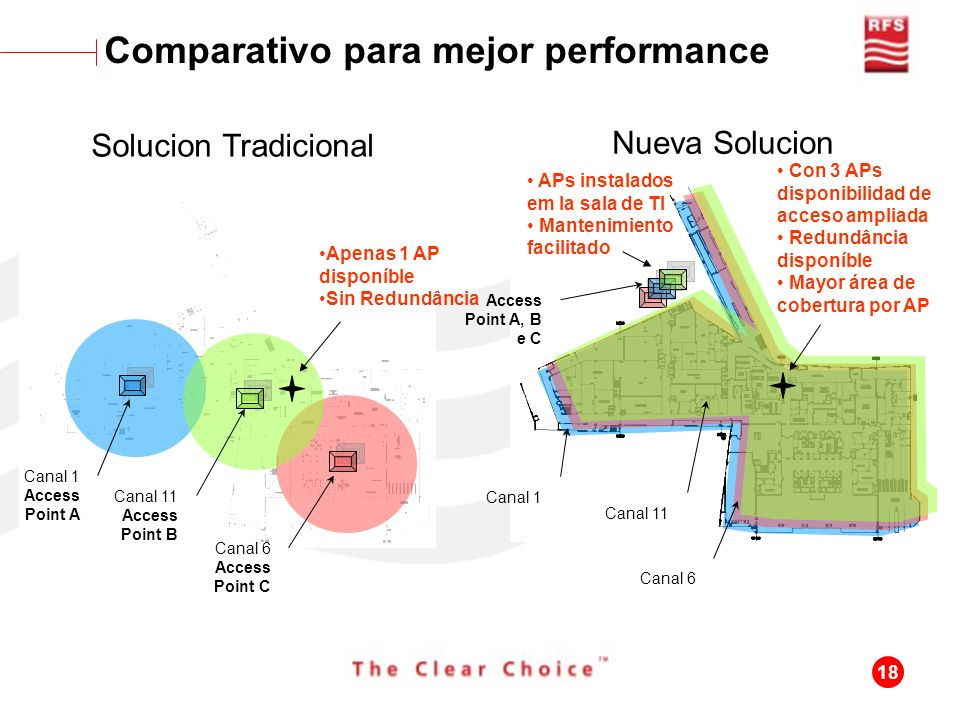 Comparativo para mejor performance