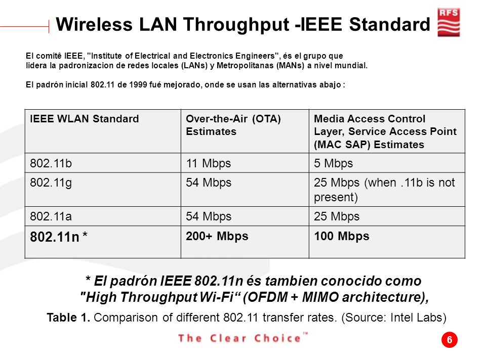 Wireless LAN Throughput -IEEE Standard