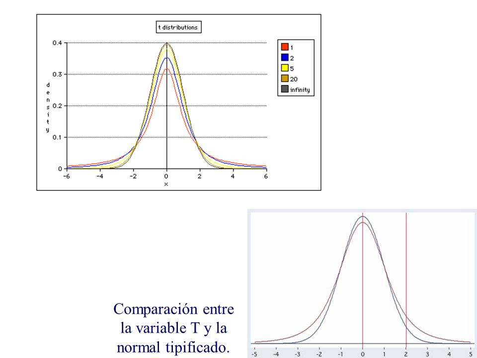 Comparación entre la variable T y la normal tipificado.