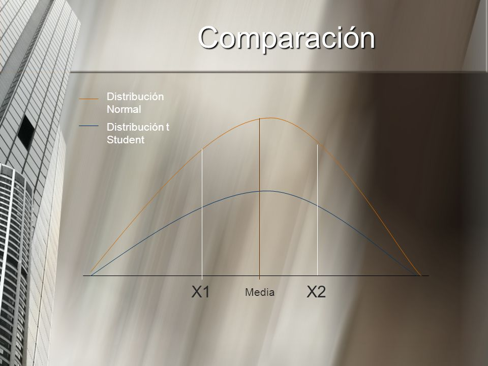 Comparación Distribución Normal Distribución t Student X1 X2 Media