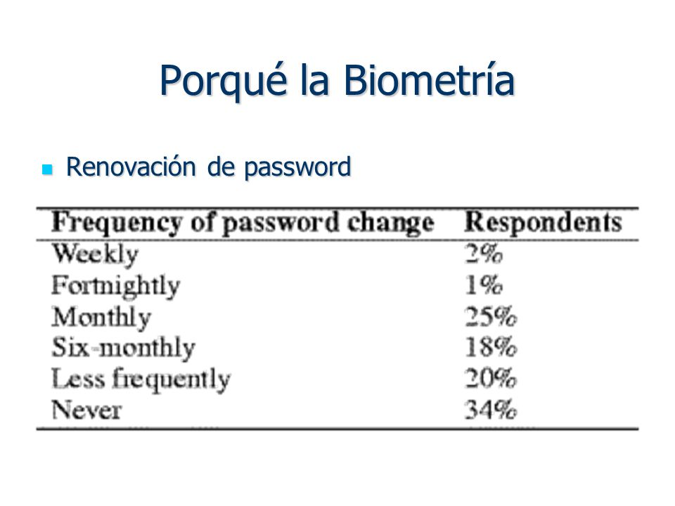 Porqué la Biometría Renovación de password