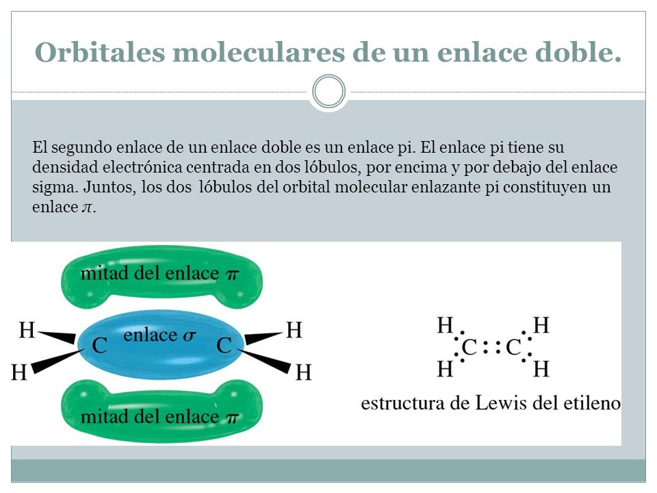 Orbitales moleculares de un enlace doble.