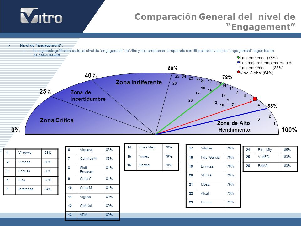 Comparación General del nivel de Engagement