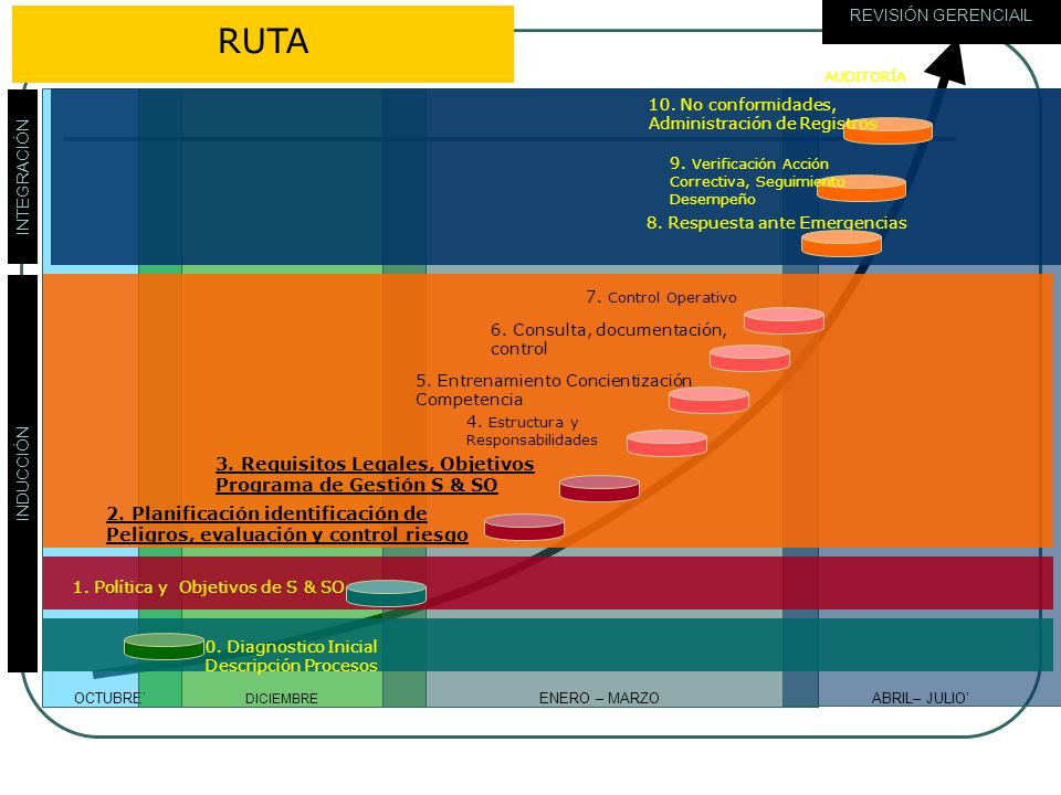 RUTA 3. Requisitos Legales, Objetivos Programa de Gestión S & SO