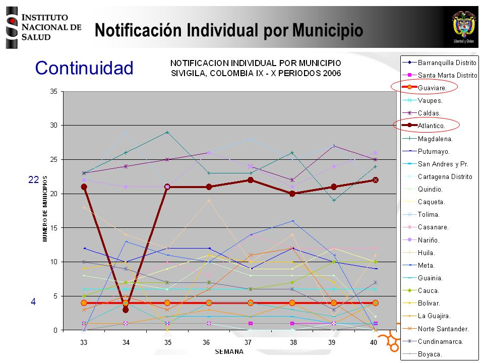 Notificación Individual por Municipio