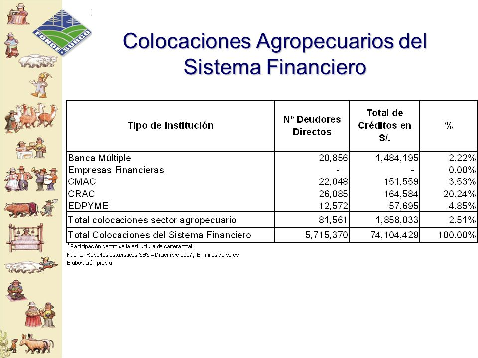 Colocaciones Agropecuarios del Sistema Financiero