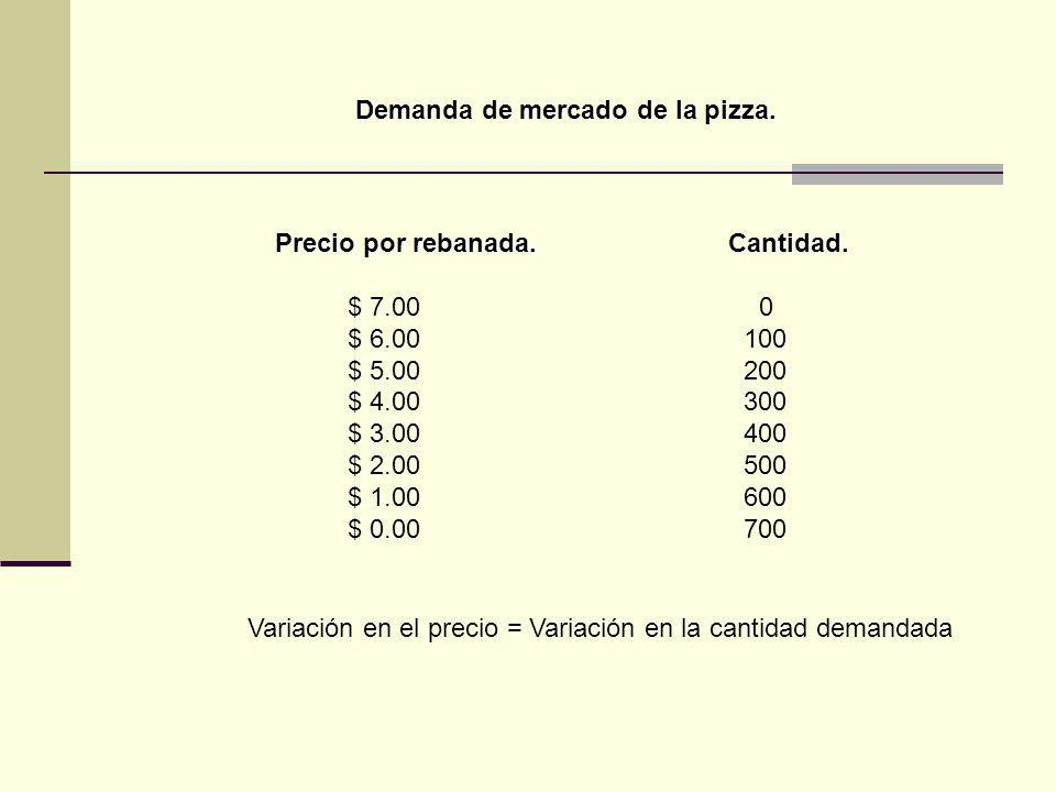 Demanda de mercado de la pizza.