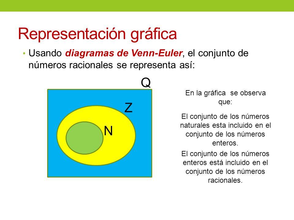 Conjunto de nmeros racionales ppt video online descargar 8 representacin grfica usando diagramas de venn euler el conjunto de nmeros racionales ccuart Images