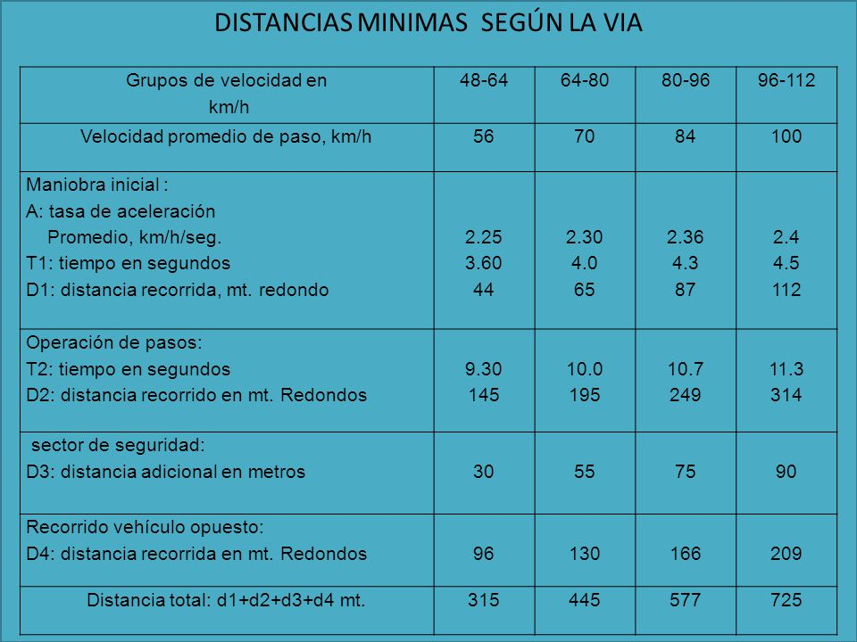 DISTANCIAS MINIMAS SEGÚN LA VIA