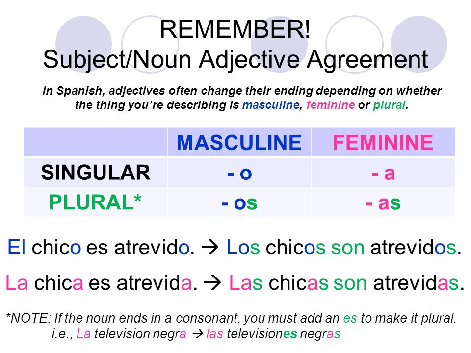REMEMBER! Subject/Noun Adjective Agreement