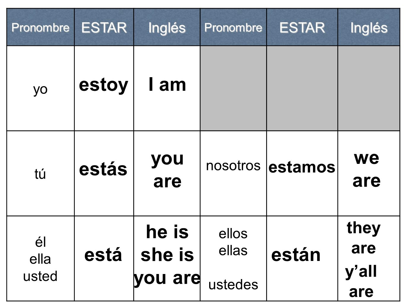 estoy I am you are we are estás he is she is you are está están