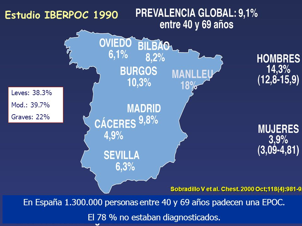 Estudio IBERPOC 1990 Leves: 38.3% Mod.: 39.7% Graves: 22% Sobradillo V et al. Chest Oct;118(4):