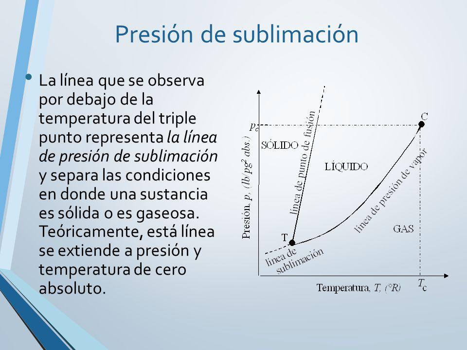 Lineas que conectan puntos de igual temperatura