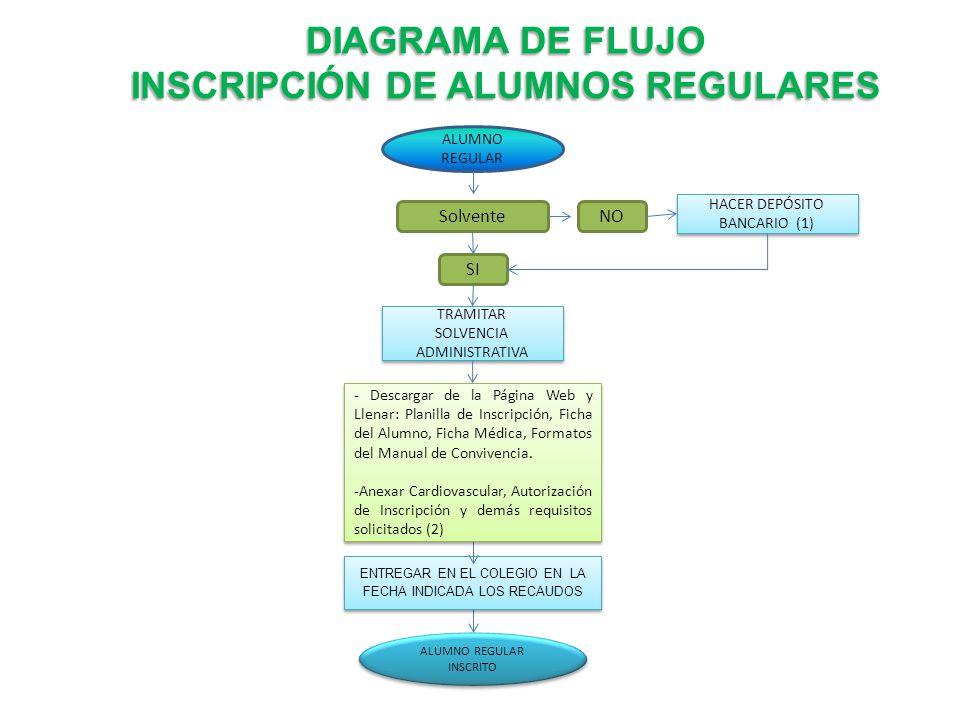 DIAGRAMA DE FLUJO INSCRIPCIÓN DE ALUMNOS REGULARES - ppt descargar