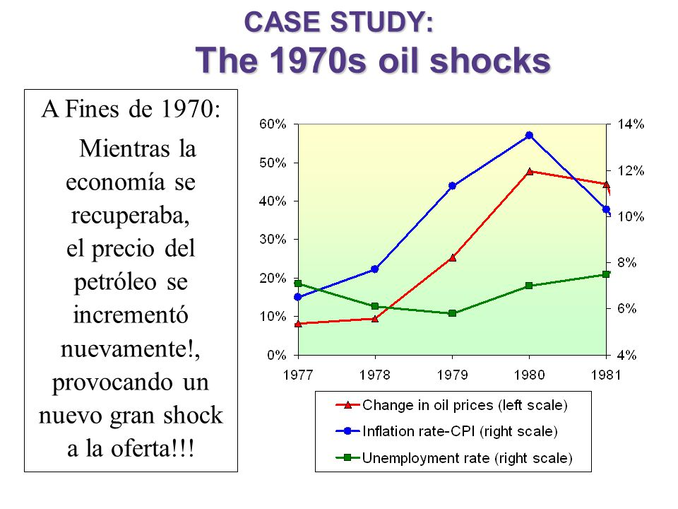 CASE STUDY: The 1970s oil shocks