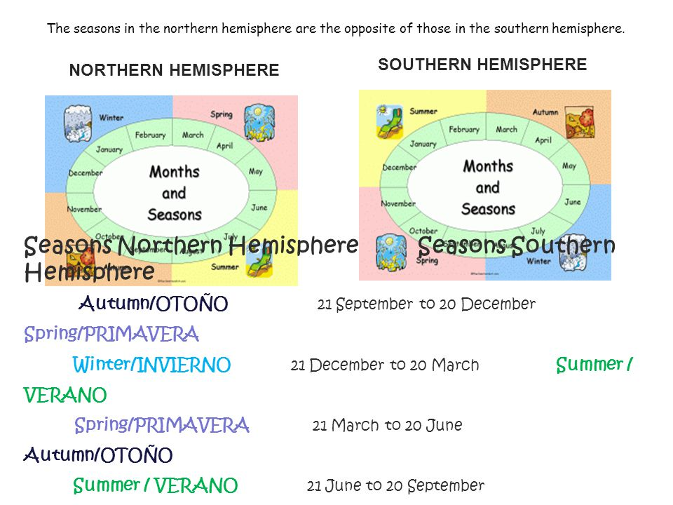 Seasons Northern Hemisphere Seasons Southern Hemisphere