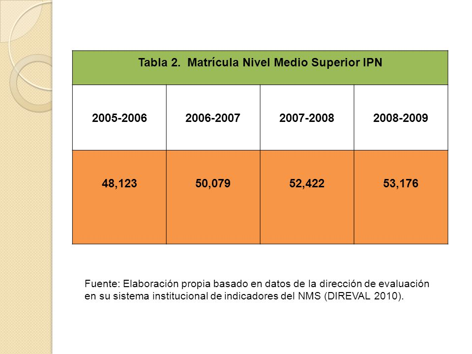Tabla 2. Matrícula Nivel Medio Superior IPN
