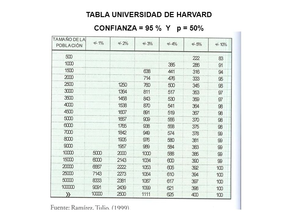 TABLA UNIVERSIDAD DE HARVARD