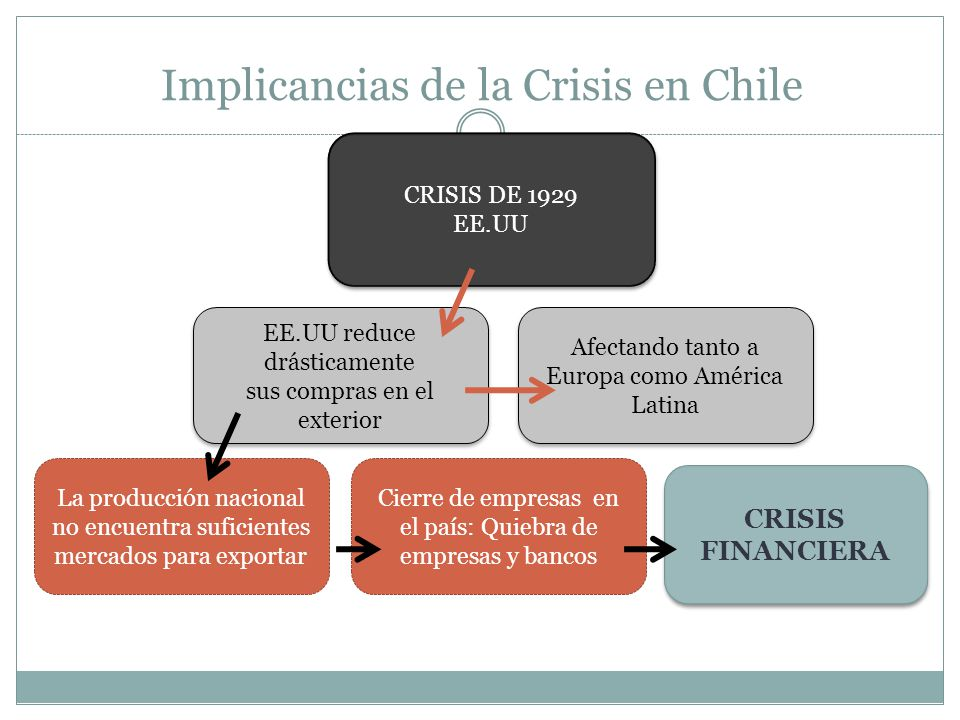 Implicancias de la Crisis en Chile