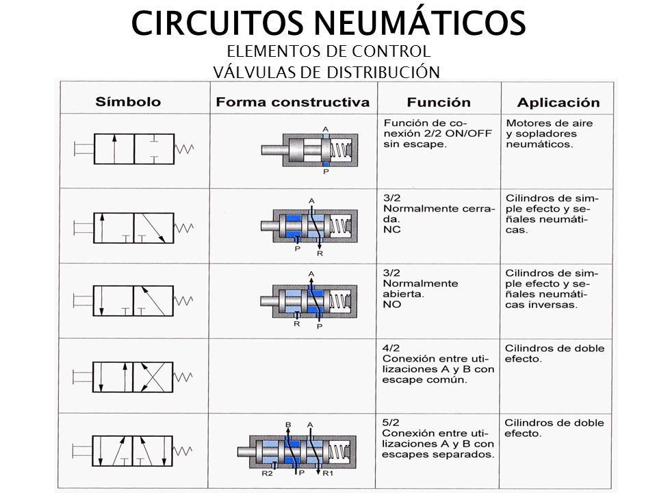 Elementos neumáticos simbología