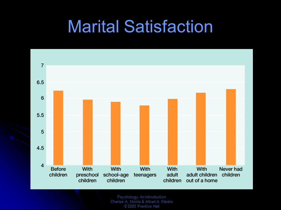 Marital Satisfaction