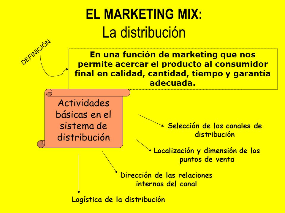 La distribución EL MARKETING MIX: