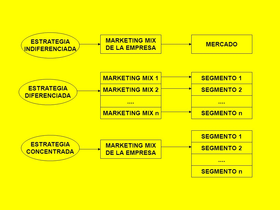 ESTRATEGIA INDIFERENCIADA. DIFERENCIADA. CONCENTRADA. MARKETING MIX. DE LA EMPRESA. MARKETING MIX n.