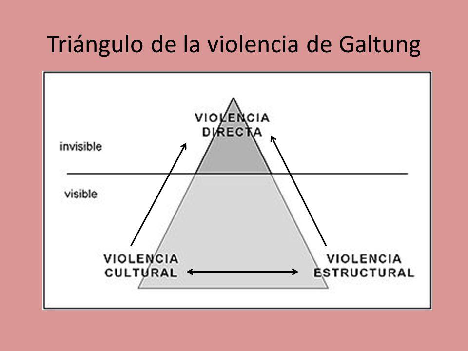 Resultado de imagen para triangulo de la violencia