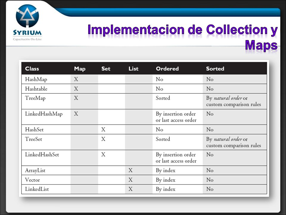 Implementacion de Collection y Maps