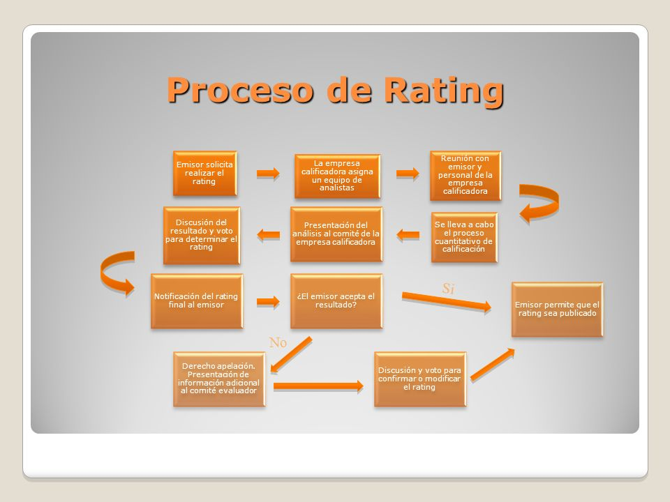 Proceso de Rating Si No Emisor solicita realizar el rating