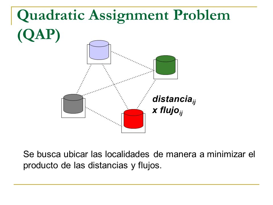 Quadratic Assignment Problem (QAP)