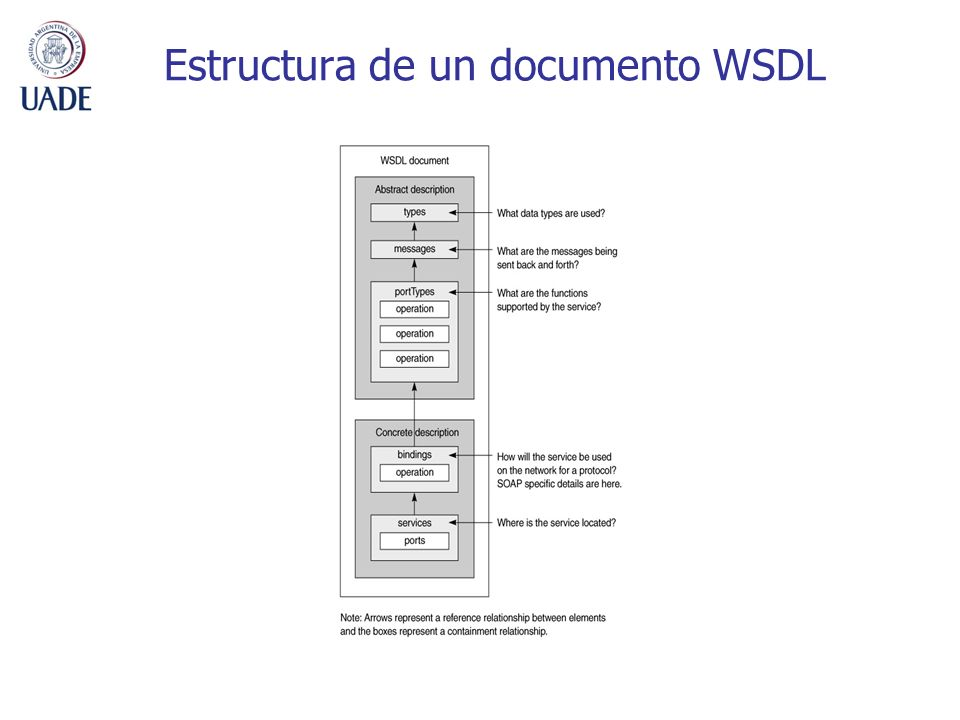 Estructura de un documento WSDL