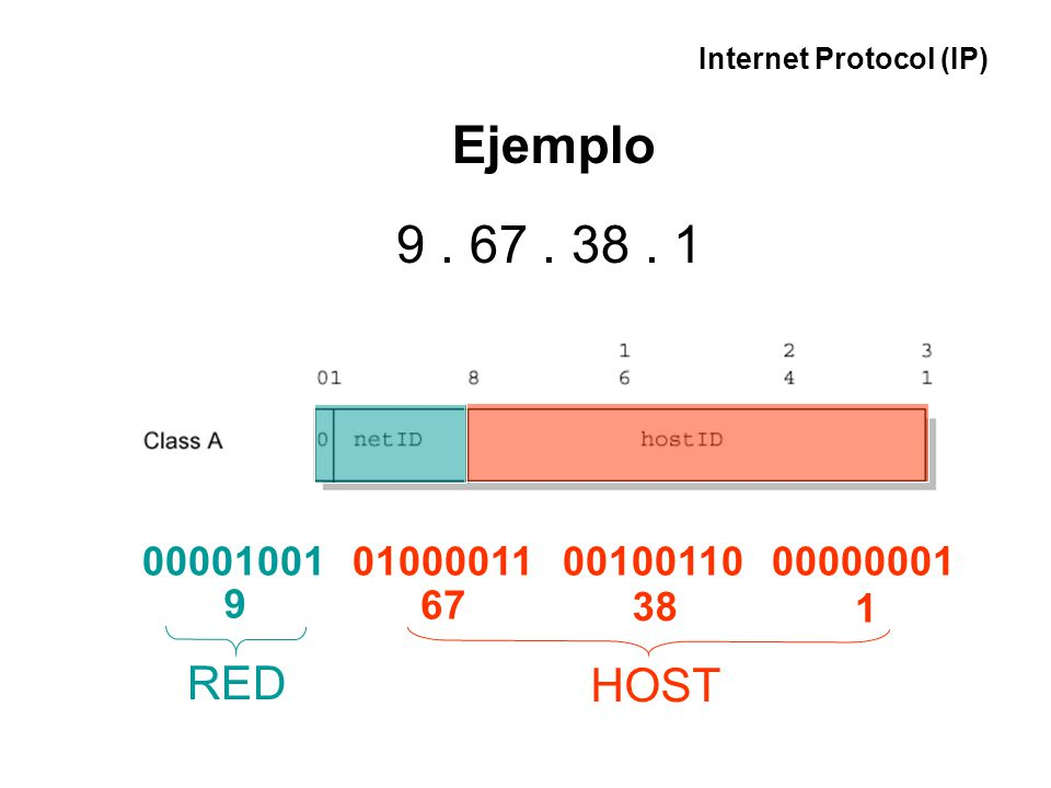 Ejemplo Subredes IP RED HOST