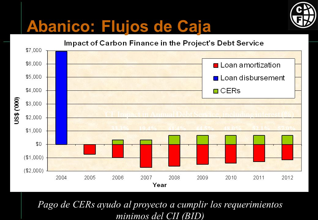 CF Impact in Annual Debt Service, including interest (%)