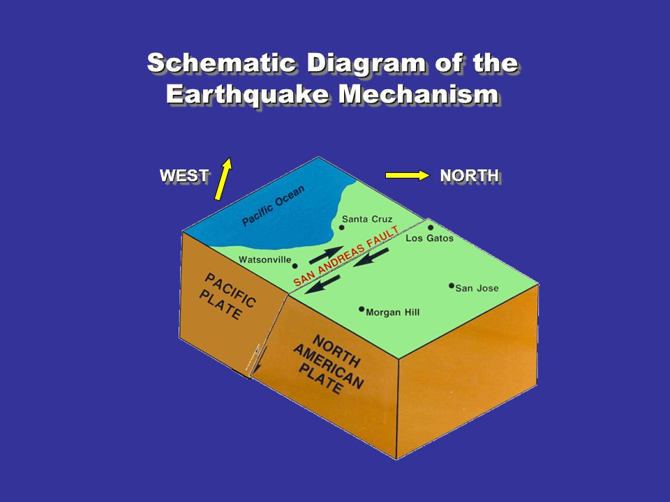Schematic Diagram of the Earthquake Mechanism
