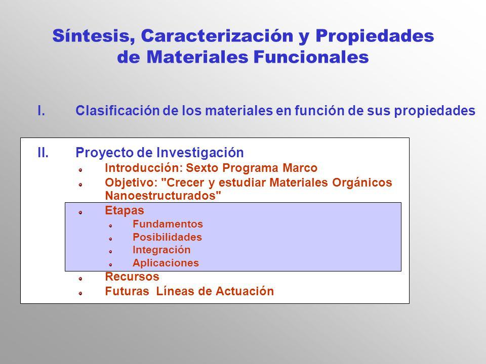Síntesis, Caracterización y Propiedades de Materiales Funcionales ...