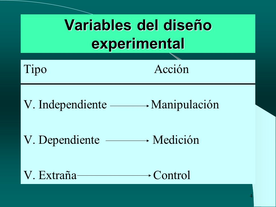 Variables del diseño experimental