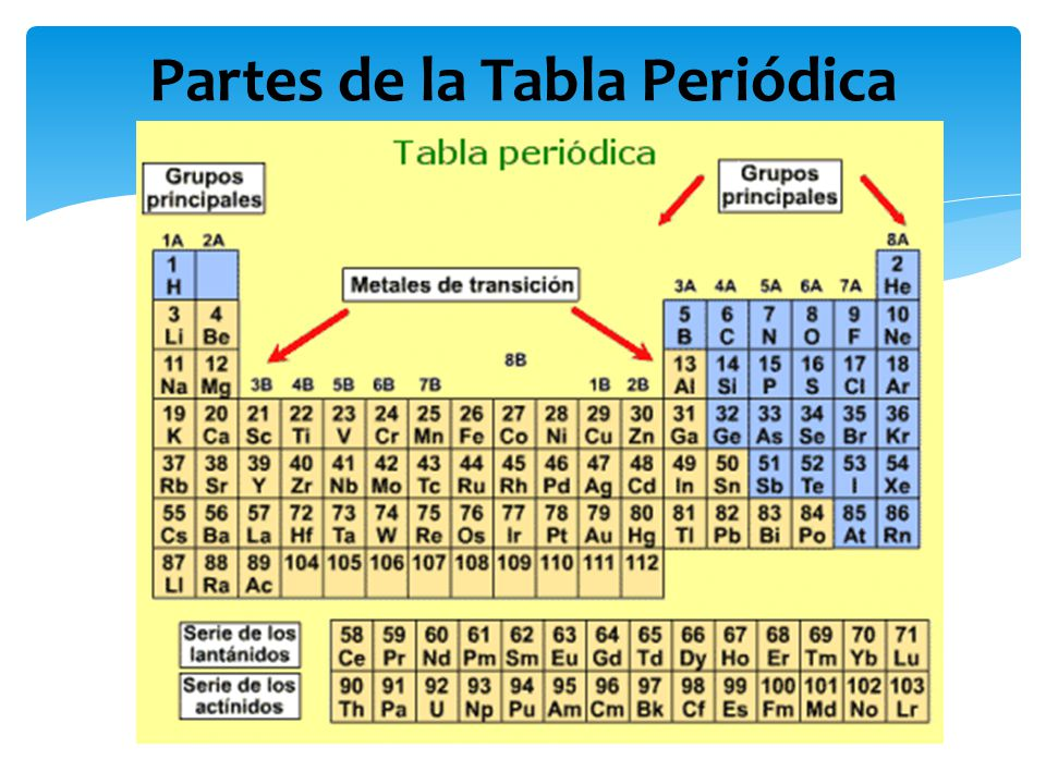 Tabla periodica fundacion universitaria catolica del norte ppt 5 partes de la tabla peridica urtaz Images