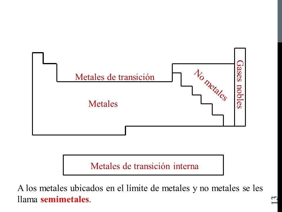 Departamento acadmico ppt descargar 13 metales de transicin no metales gases nobles urtaz Choice Image