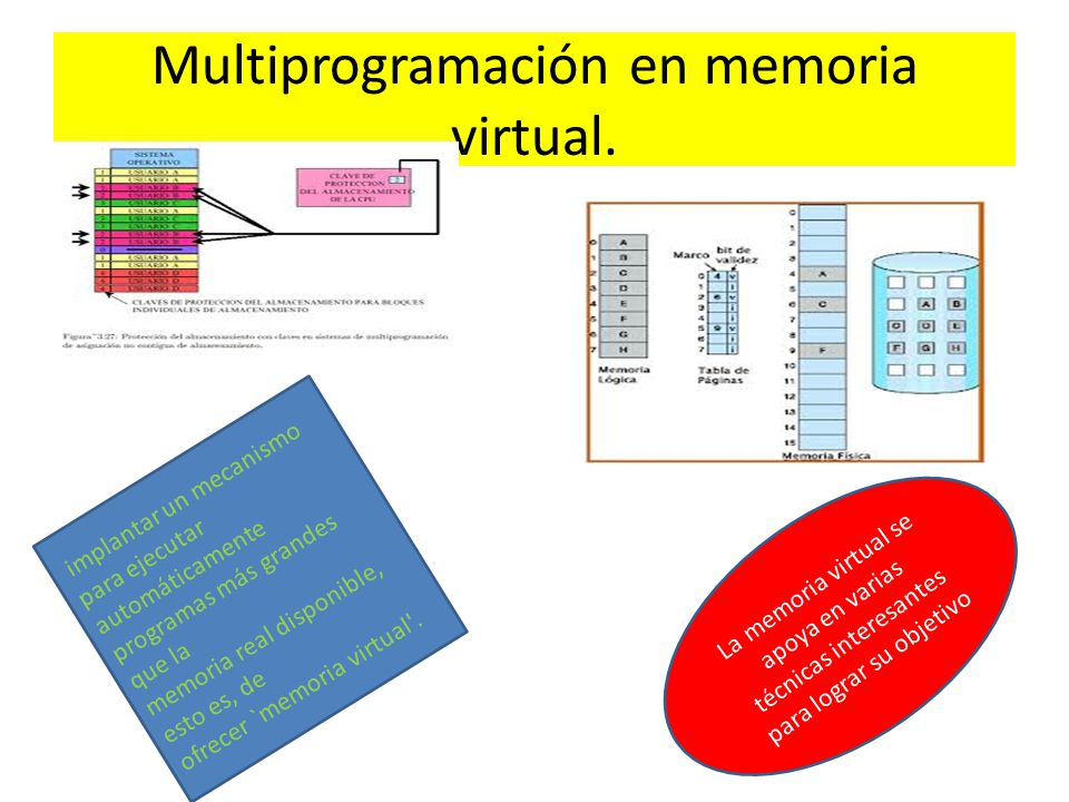 Multiprogramación en memoria virtual.