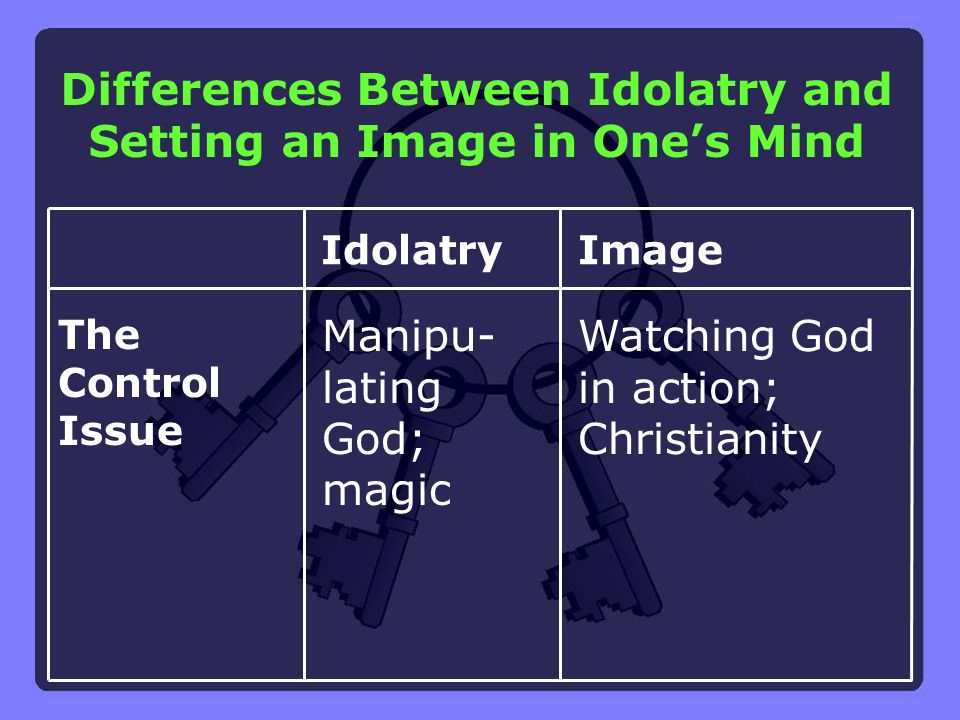 Differences Between Idolatry and Setting an Image in One's Mind
