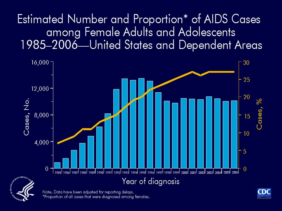The proportion of AIDS cases among female adults and adolescents (age ≥13 years) increased from 7% in 1985 to 27% in 2006.