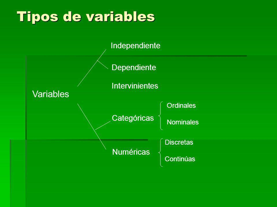 Tipos de variables Variables Independiente Dependiente Intervinientes