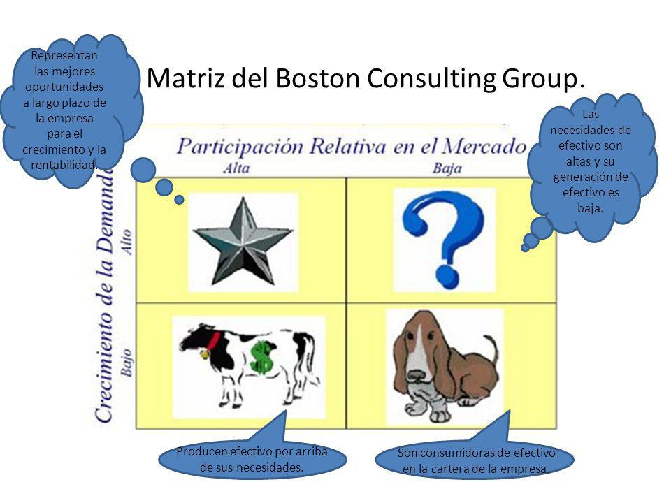 Matriz del Boston Consulting Group.