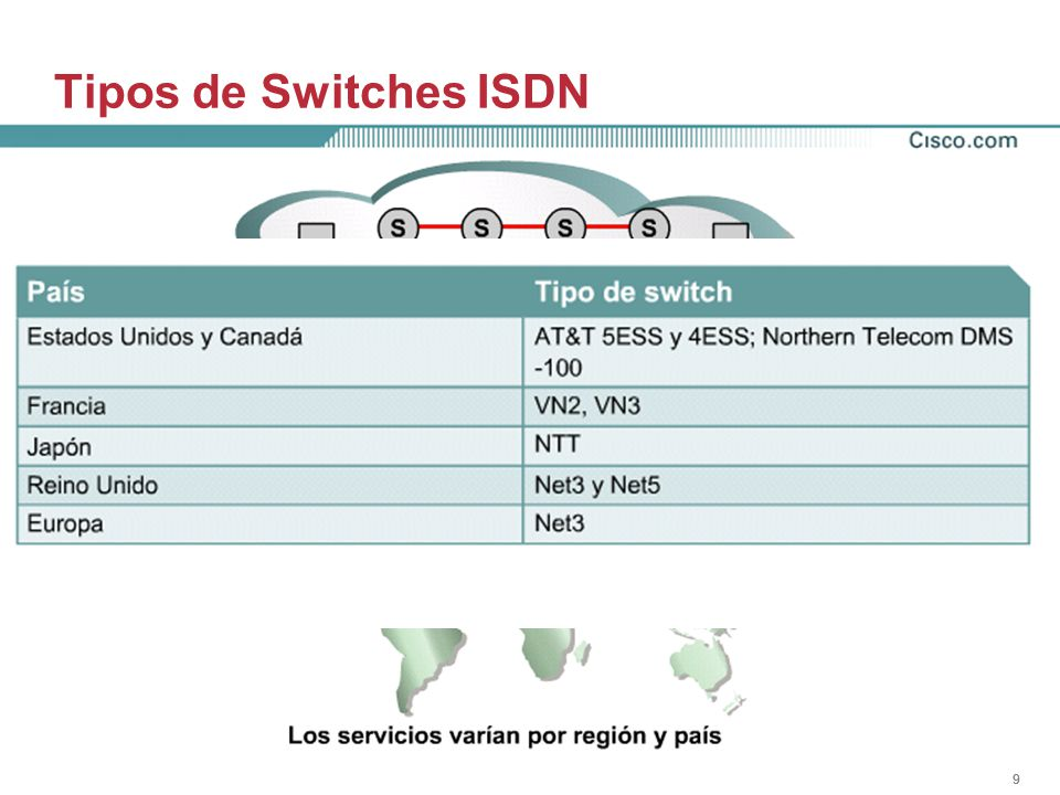Tipos de Switches ISDN