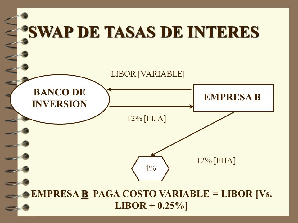 EMPRESA B PAGA COSTO VARIABLE = LIBOR [Vs. LIBOR %]