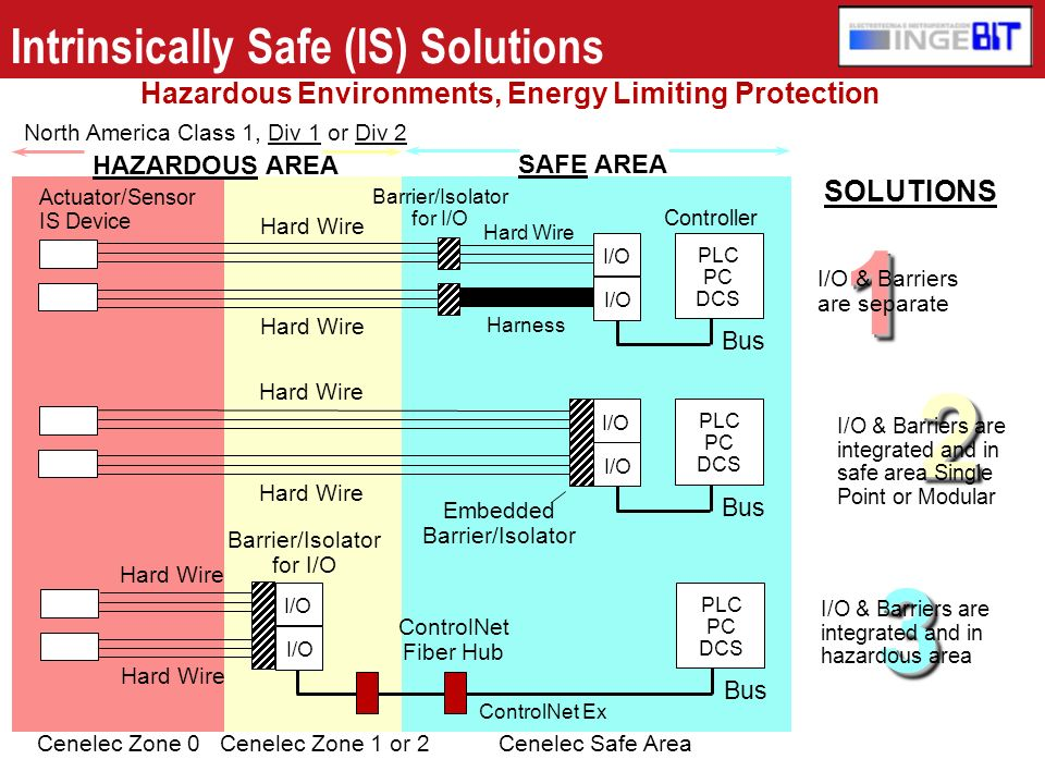 Intrinsically Safe (IS) Solutions