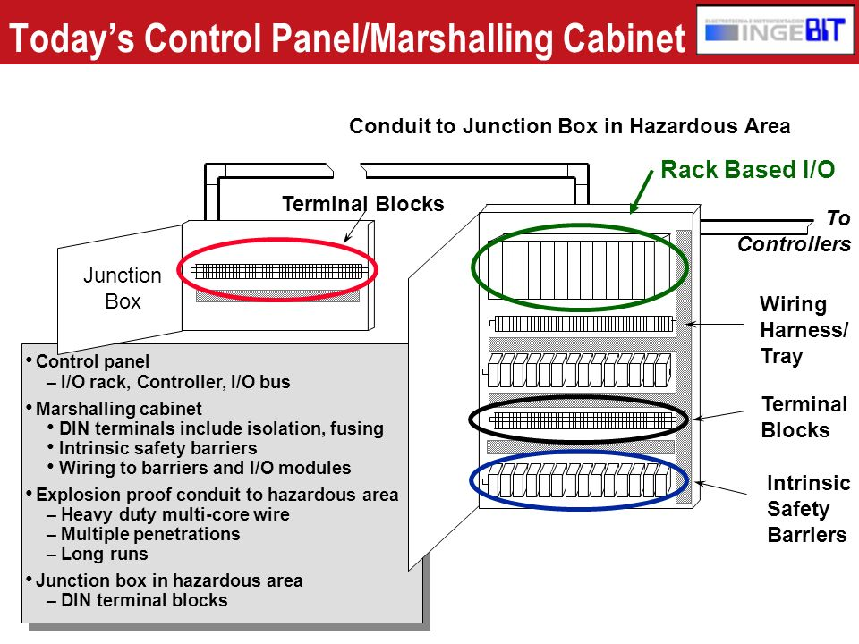 Today's Control Panel/Marshalling Cabinet